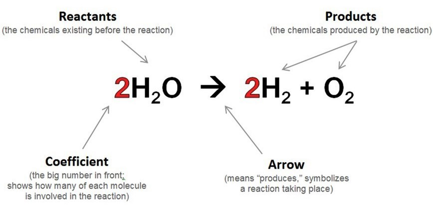 Chemical Reaction Equations Www Mrascience Com