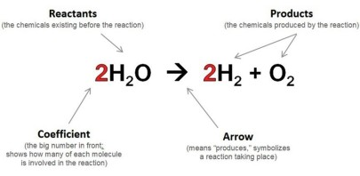 reaction equations