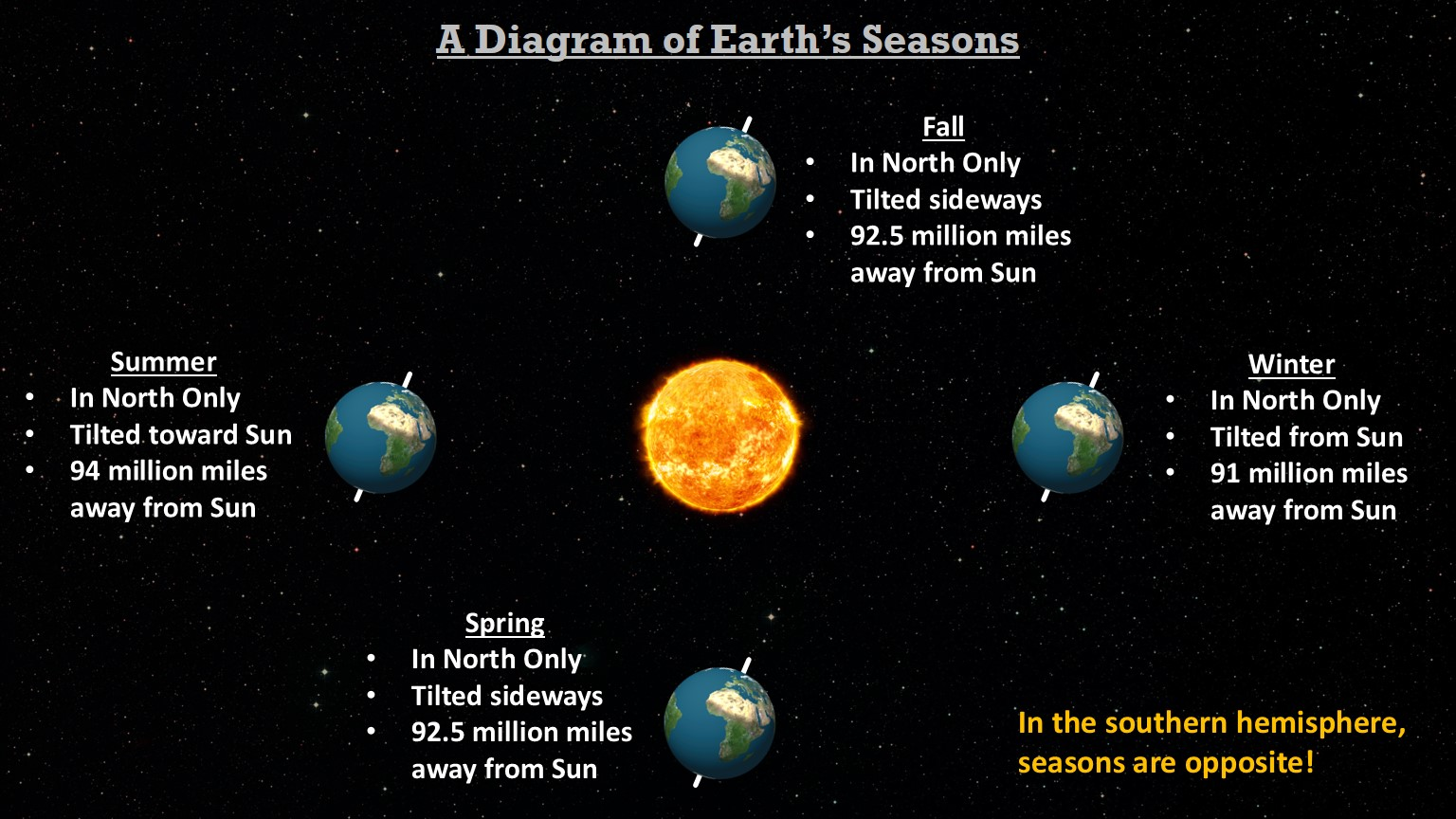 Seasons mrascience we moved on to a new topic today seasons we went through a powerpoint presentation posted below that started off with a diagram of the sun earth pooptronica
